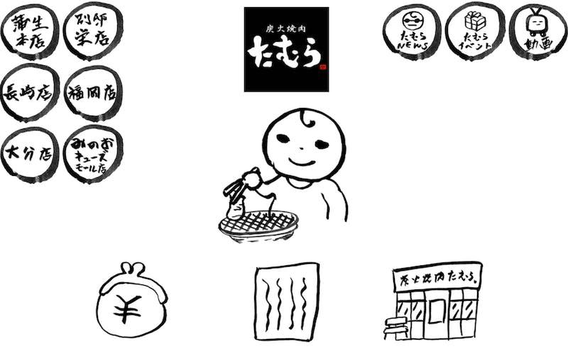 「炭火焼肉たむら」、海外ECプラットフォーム「ZENMARKETPLACE」で海外販売開始