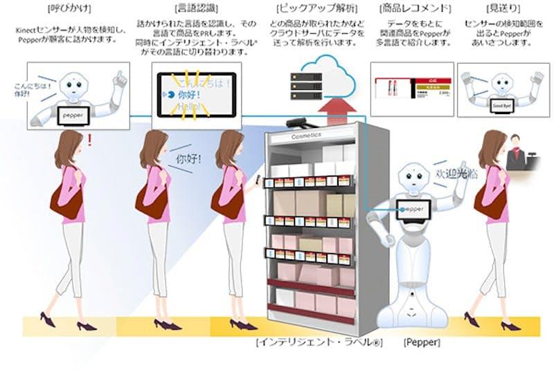 資生堂ジャパン、人型ロボットによる多言語対応サービスを開始