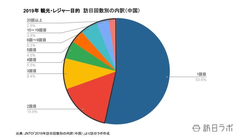 2019年訪日回数別の内訳(中国):JNTOより訪日ラボ編集部作成