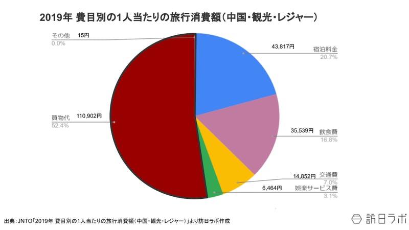 2019年費目別の1人当たりの旅行消費額(中国・観光・レジャー):JNTOより訪日ラボ編集部作成
