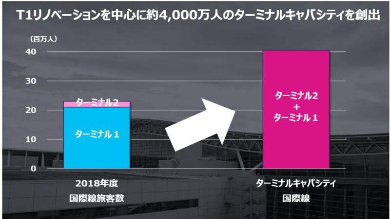 関西空港国際線ターミナルのキャパシティ拡大についての説明画像