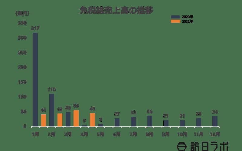 免税総売上高の推移:訪日ラボ作成グラフ