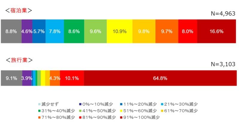 ゴールデンウィークの利用実績(2019年比)についての調査結果