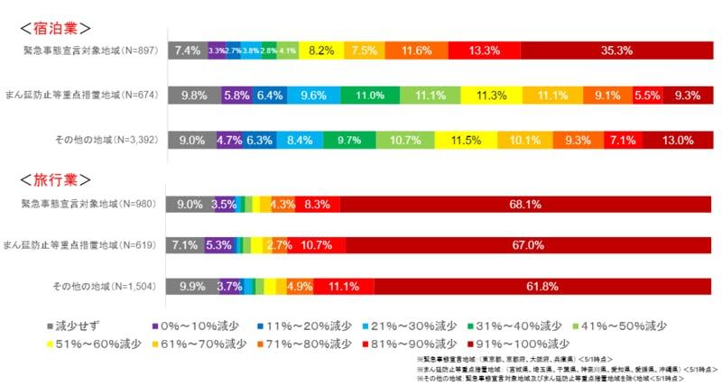 地域別の利用実績についての調査結果