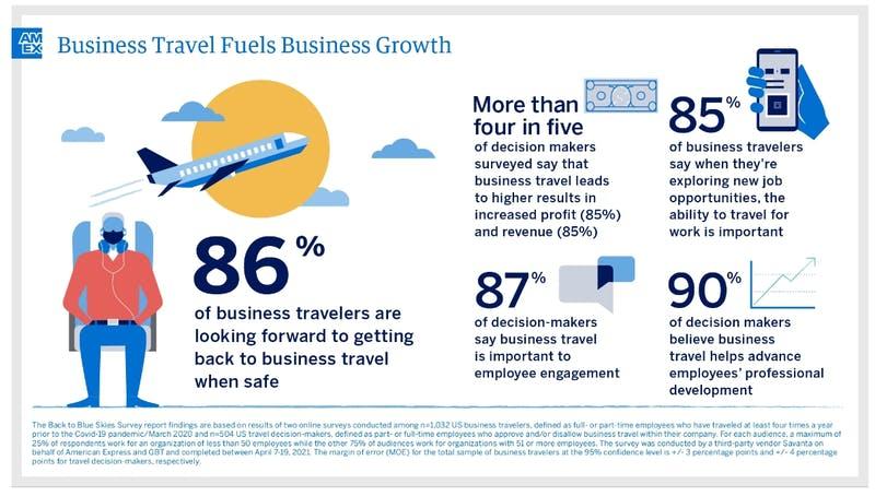 出張がビジネスの成長を後押し|アメリカン・エキスプレスプレスリリース
