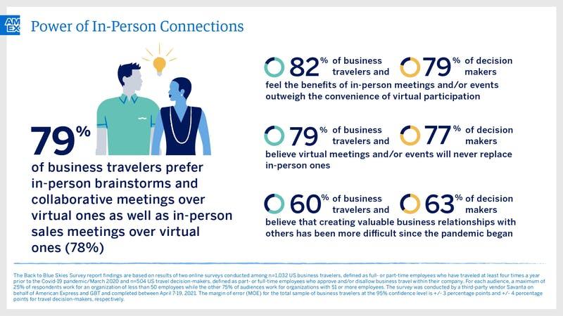 会議を対面で行うことの重要性について:アメリカンエキスプレスプレスリリース