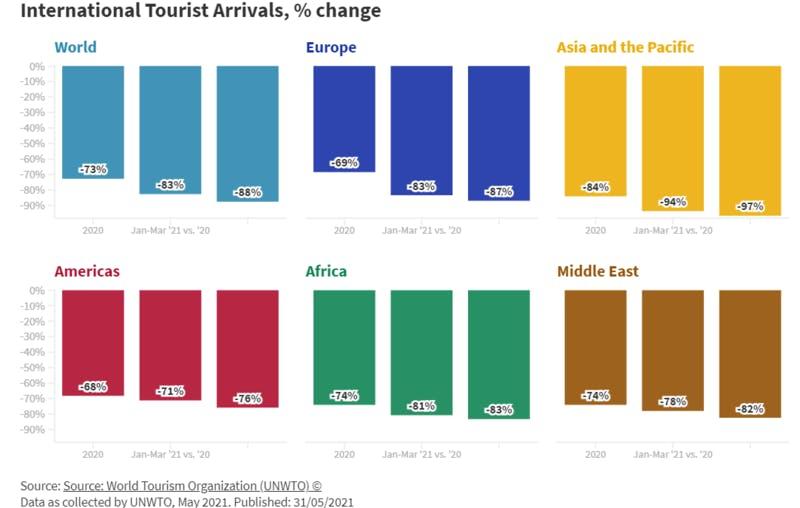 各地域の国際観光客到着数について