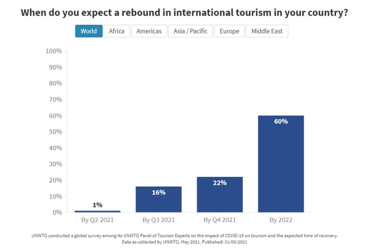 観光市場がコロナ前まで回復する時期の予測について