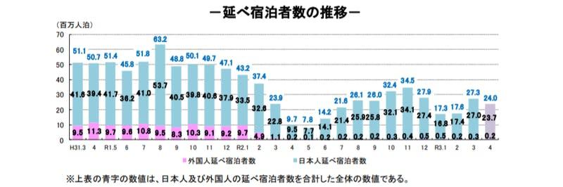 延べ宿泊者数推移:観光庁宿泊旅行統計調査のグラフ