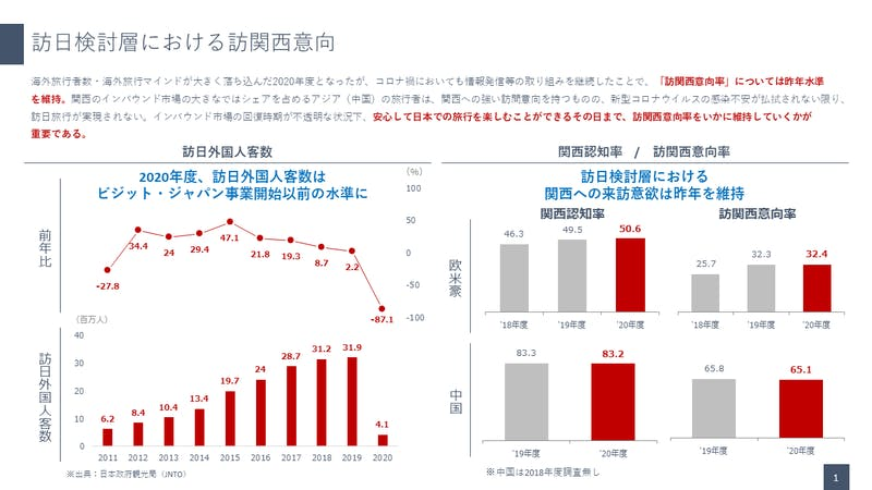 2020年訪関西意向率・関西認知率調査:関西観光本部のグラフ
