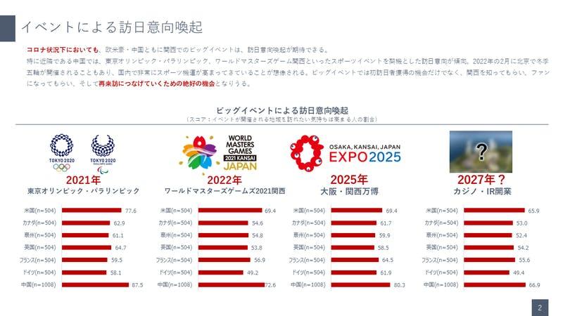 主に関西で行われるイベントによる訪関西意向率向上について:関西観光本部