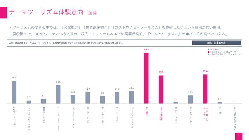 SBNRテーマツーリズム体験意向調査:関西観光本部
