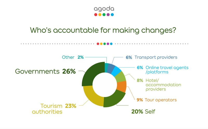 Who's accountable for making changes?:Agoda ニュースリリース