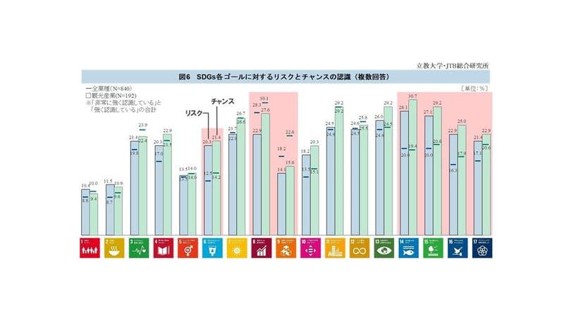 SDGsの各ゴールに対するリスクとチャンスの認識|プレスリリース