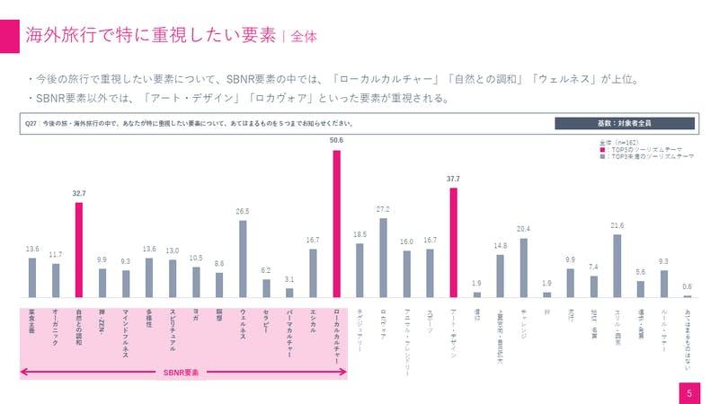 海外旅行で特に重要視したい要素|関西観光本部資料