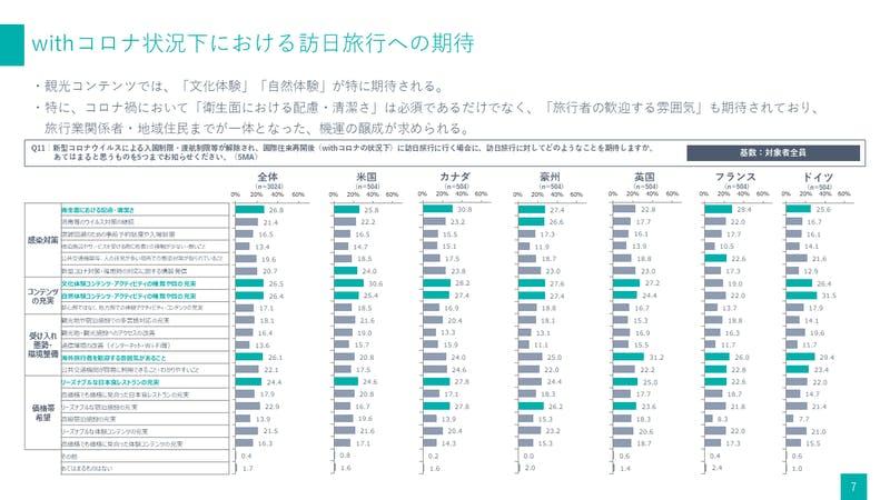 欧米豪「Withコロナ状況下における訪日旅行への期待」:関西観光本部