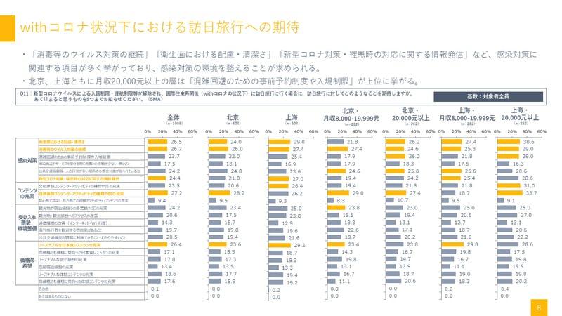 中国「Withコロナ状況下における訪日旅行への期待」:関西観光本部