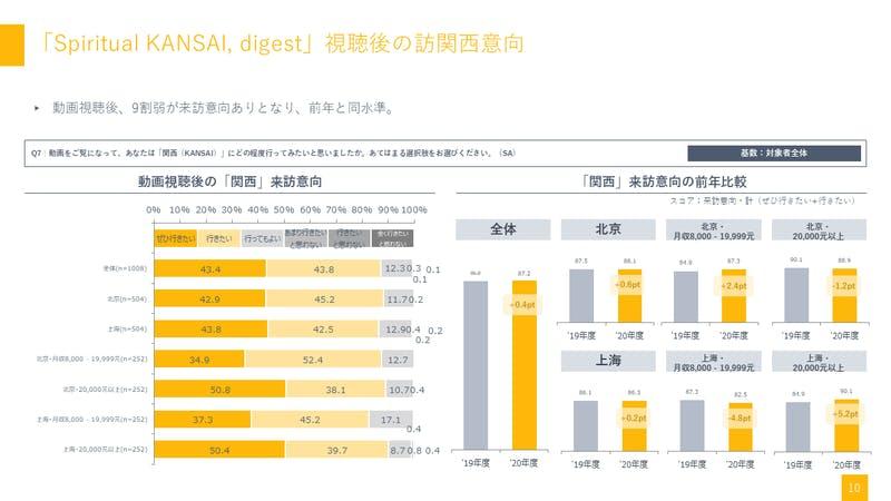 中国、「Spiritual KANSAI」視聴後の訪関西意向率の変化:関西観光本部