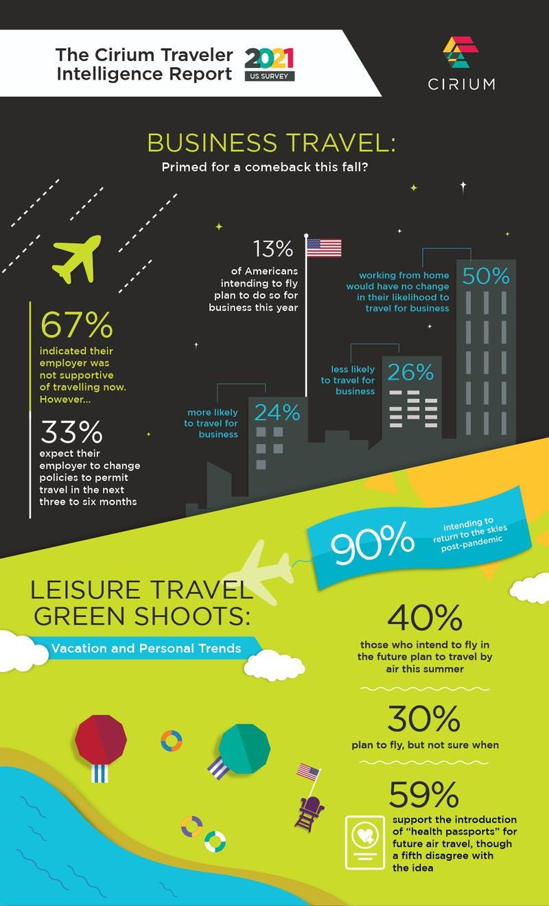 アメリカ人の飛行機を利用した旅行に関する意識調査:Cirium