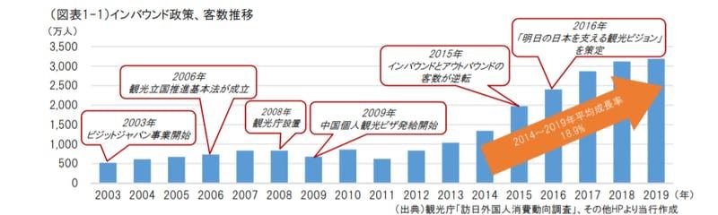 訪日外国人旅行者数推移の様子|日本政策投資銀行