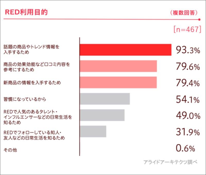 REDの利用目的についての調査結果
