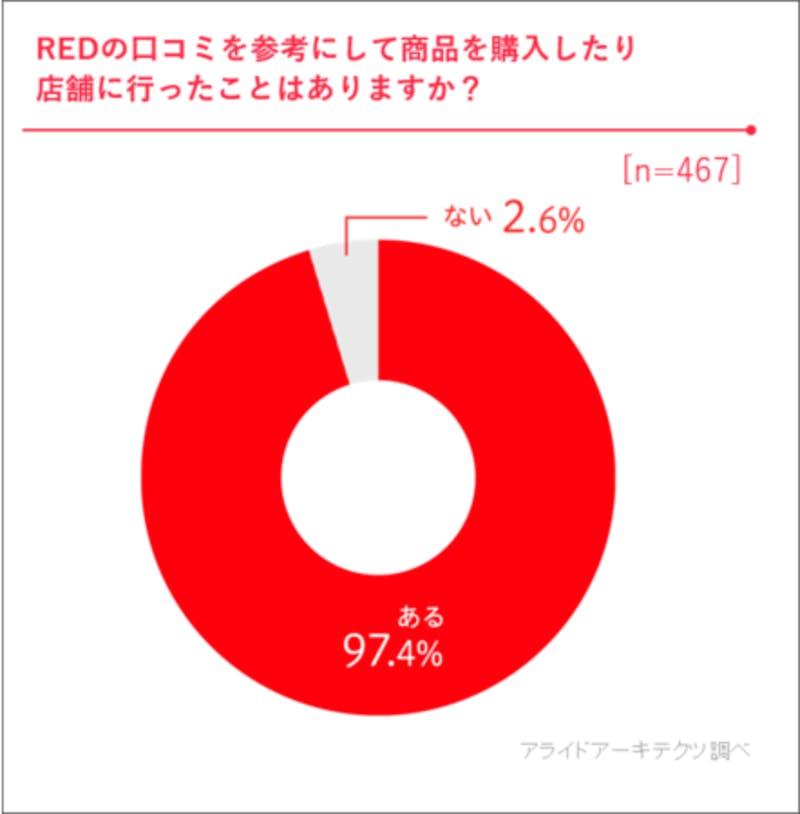 REDの口コミを参考にして商品購入や店舗へ行ったことがあるかについての調査結果