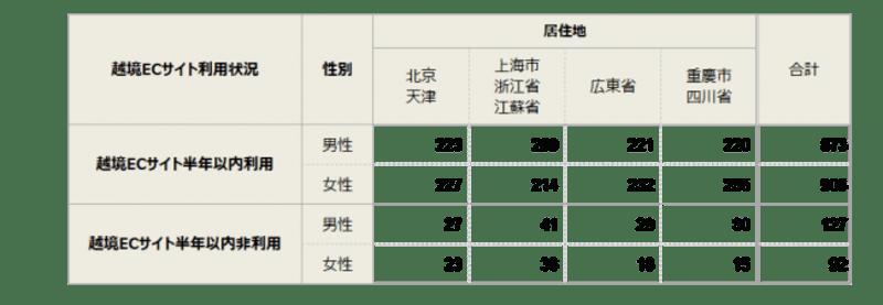「中国人越境EC利用実態」レポート