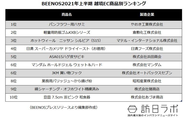 BEENOS2021年上半期 越境EC商品別ランキング