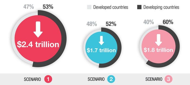 観光業の衰退によって2021年に世界のGDPが打撃を受ける3つのシナリオ