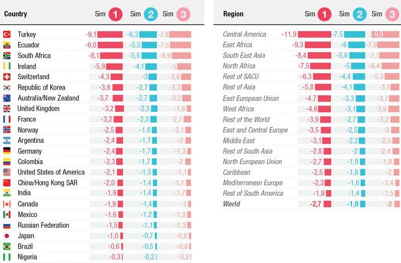 観光業の減少による地域別のGDPの推定損失(%)