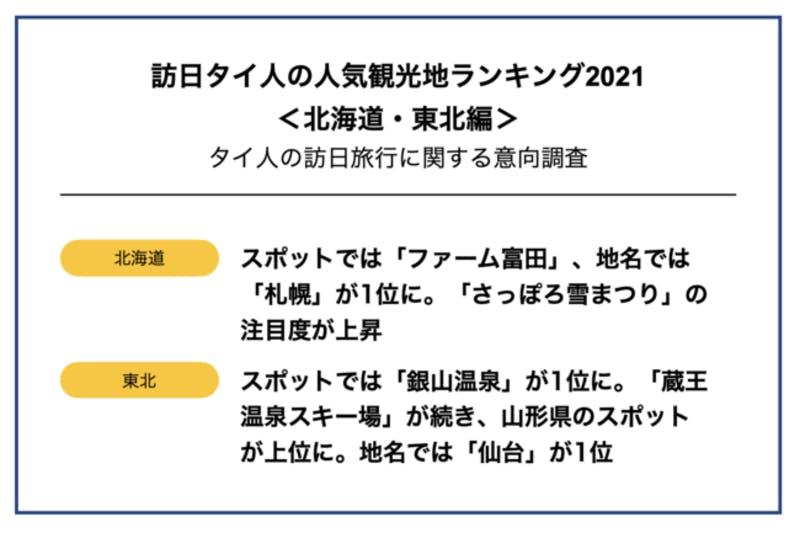 訪日タイ人の人気観光地ランキング2021<北海道・東北編>