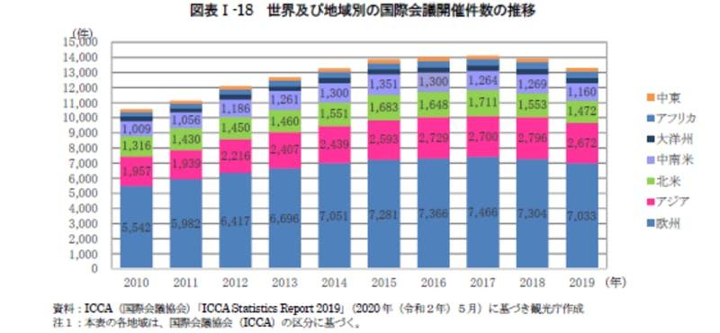世界及び地域別の国際会議開催件数の推移:令和3年版観光白書