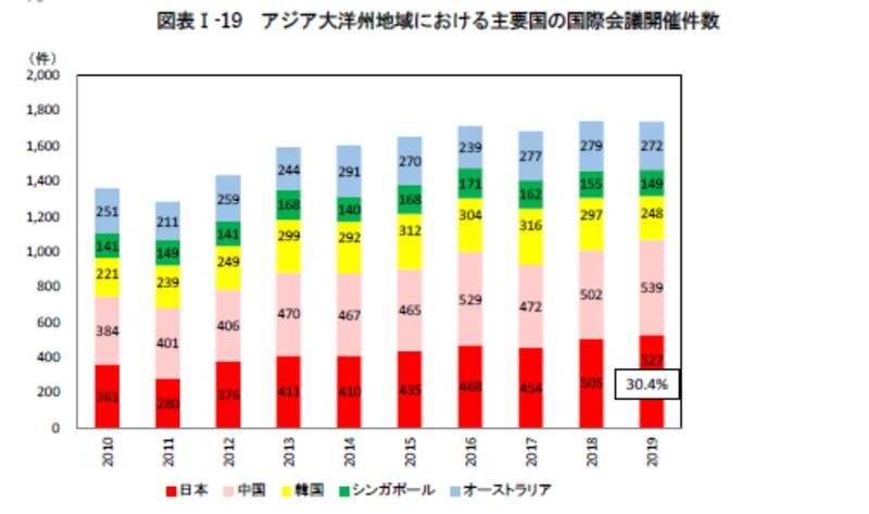 アジア大洋州地域における主要国の国際会議開催件数:令和3年版観光白書