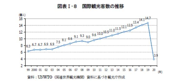 国際観光客数の推移:令和3年版観光白書