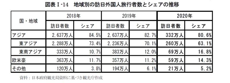 地域別の訪日外国人旅行者数とシェアの推移:令和3年版観光白書