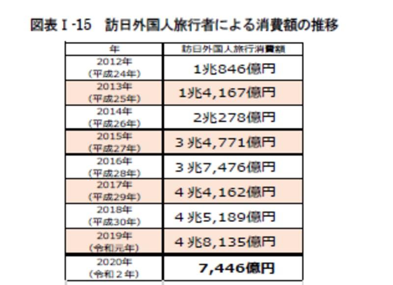 訪日外国人旅行者による消費額の推移:令和3年版観光白書