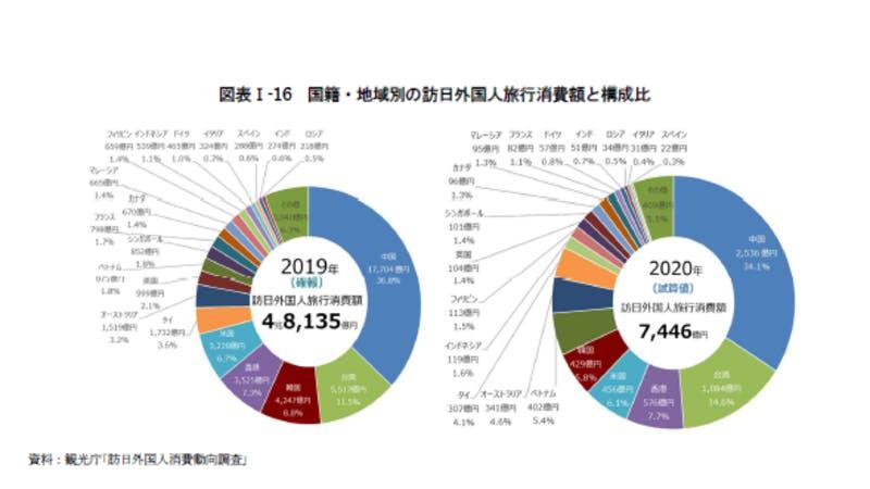国籍・地域別の訪日外国人旅行消費額と構成比:令和3年版観光白書