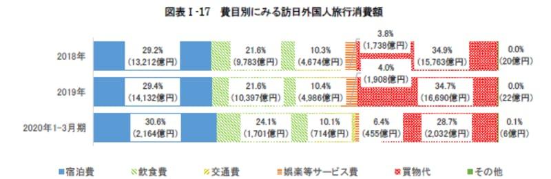 費目別にみる訪日外国人旅行消費額:令和3年版観光白書