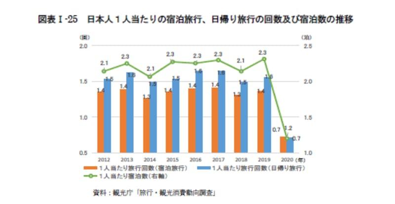 日本人1人当たりの宿泊旅行、日帰り旅行の回数及び宿泊数の推移:令和3年版観光白書