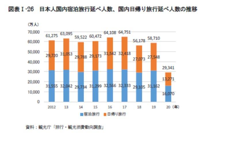 日本人国内宿泊旅行延べ人数、国内日帰り旅行延べ人数の推移:令和3年版観光白書