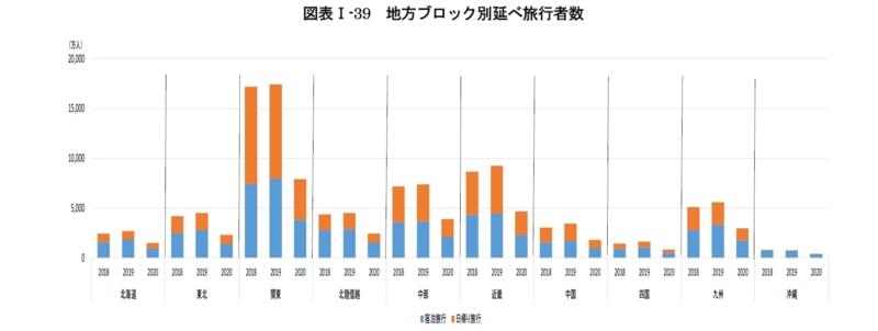 地方ブロック別延べ旅行者数:令和3年版観光白書