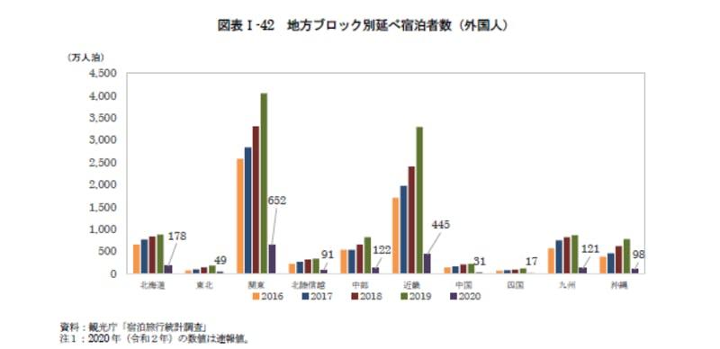 地方ブロック別延べ宿泊者数(外国人):令和3年版観光白書