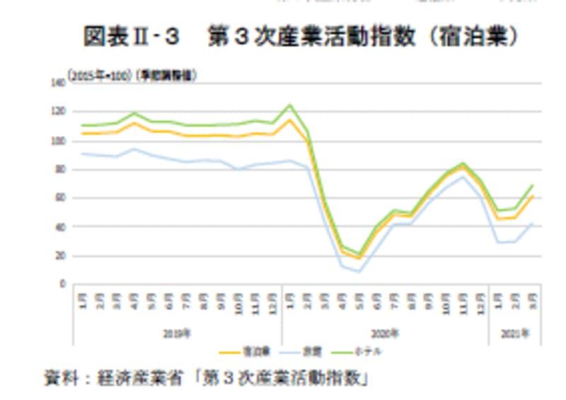 第3次産業活動指数(宿泊業):令和3年版観光白書