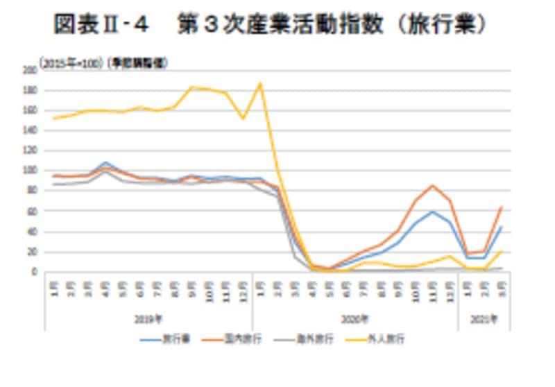 第3次産業活動指数(旅行業):令和3年版観光白書