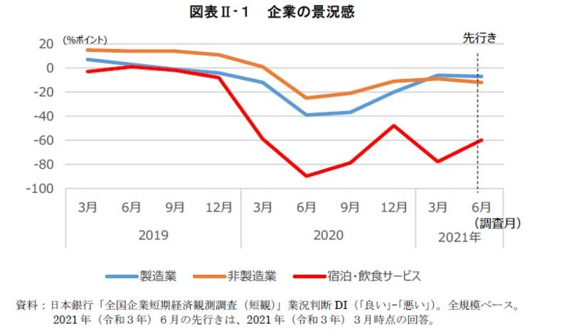 ▲企業の景況感:日本銀行「全国企業短期経済観測調査(短観)」