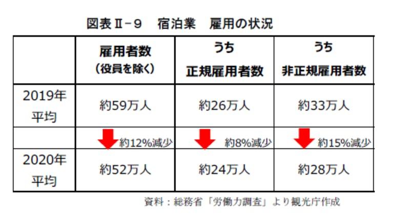 宿泊業 雇用の状況:令和3年版観光白書