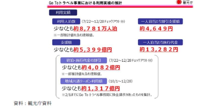 Go To トラベル事業における利用実績の推計:令和3年版観光白書