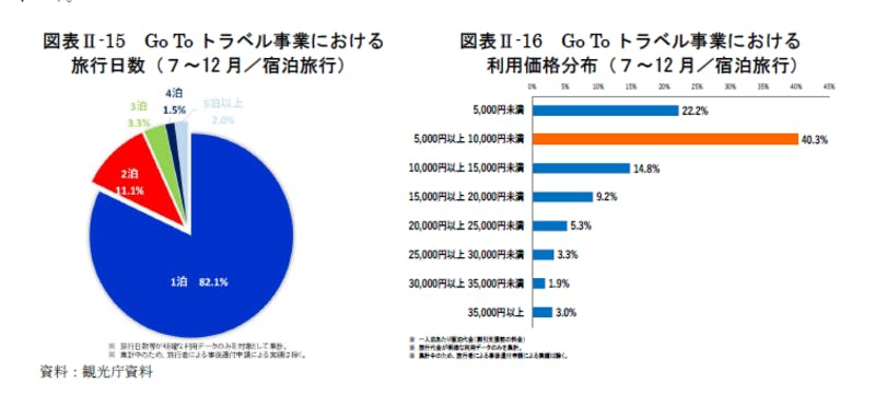 Go Toトラベル事業における旅行日数、利用価格分布:令和3年版観光白書