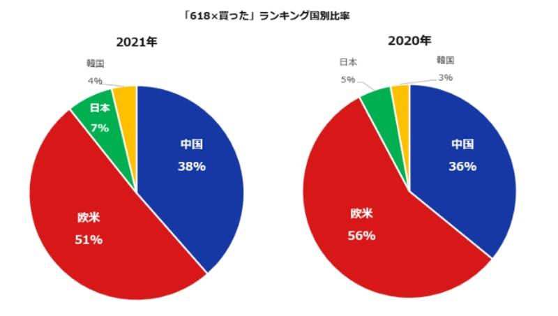 「618」×「買った」ランキング国別比較
