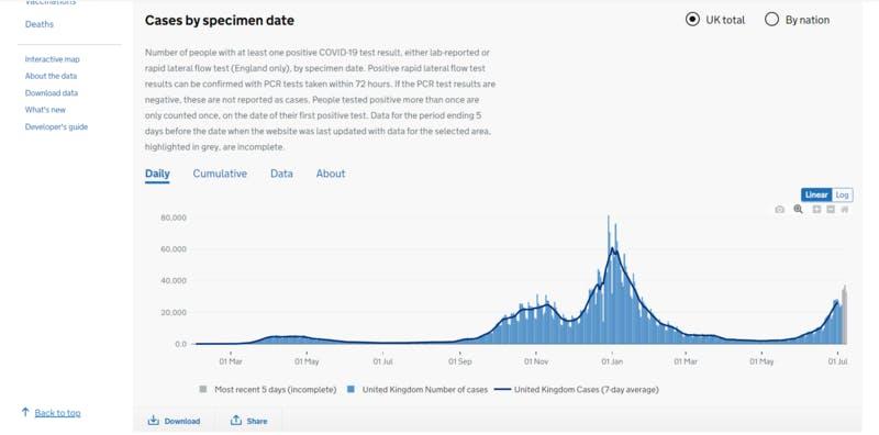 イギリス国内の新型コロナ感染症数推移(7月14日時点)